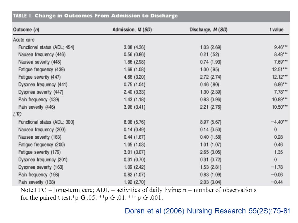 Doran et al (2006) Nursing Research 55(2S):75-81