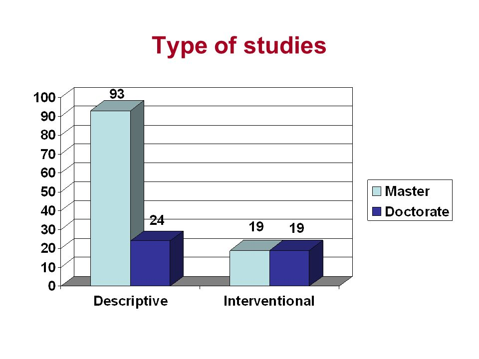 Type of studies Majority of the studies were descriptive and quantitative.