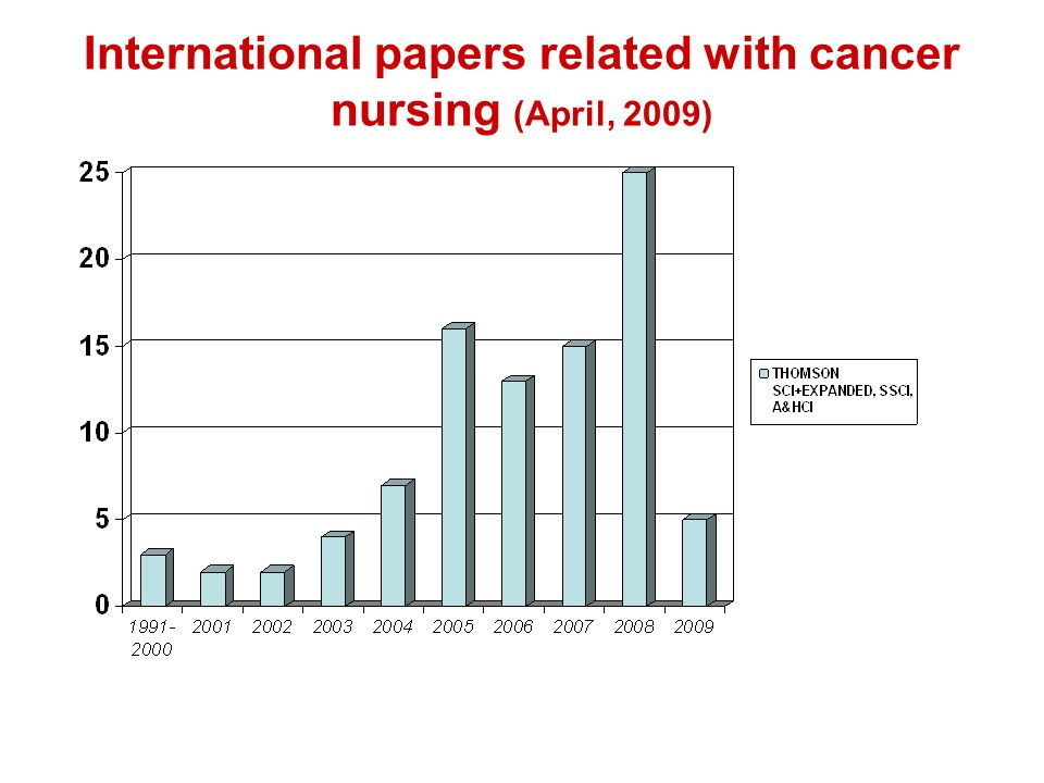 International papers related with cancer nursing (April, 2009)