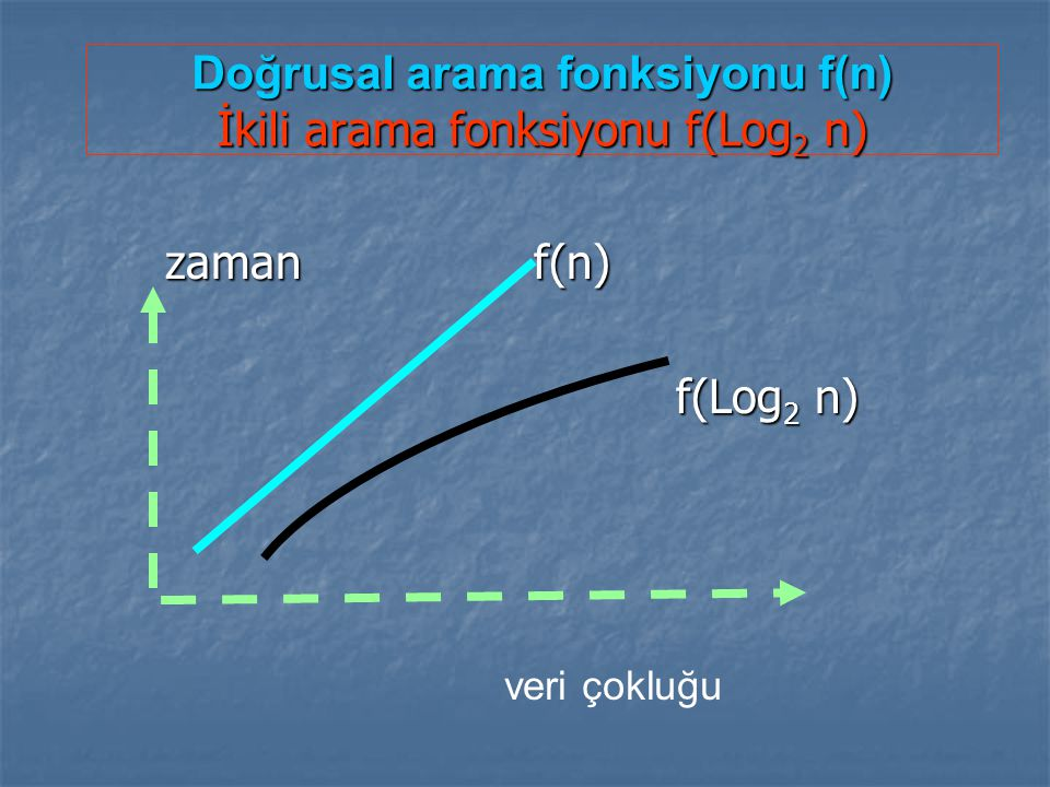 Doğrusal arama fonksiyonu f(n) İkili arama fonksiyonu f(Log2 n)