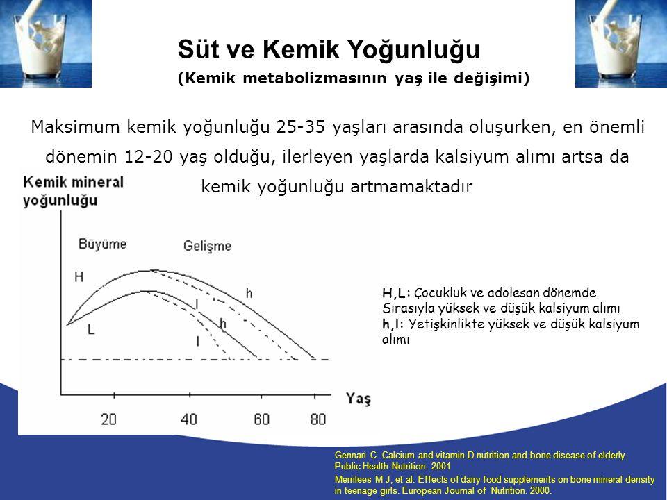 Süt ve Kemik Yoğunluğu (Kemik metabolizmasının yaş ile değişimi) Maksimum kemik yoğunluğu 25-35 yaşları arasında oluşurken, en önemli.