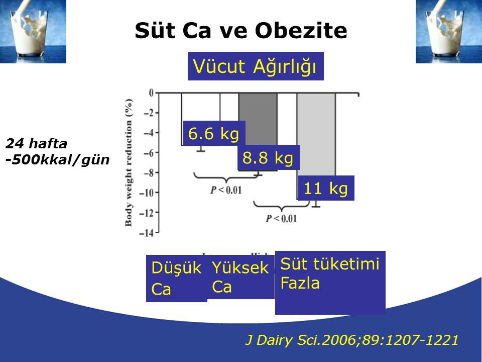 Süt Ca ve Obezite Vücut Ağırlığı 6.6 kg 8.8 kg 11 kg Süt tüketimi