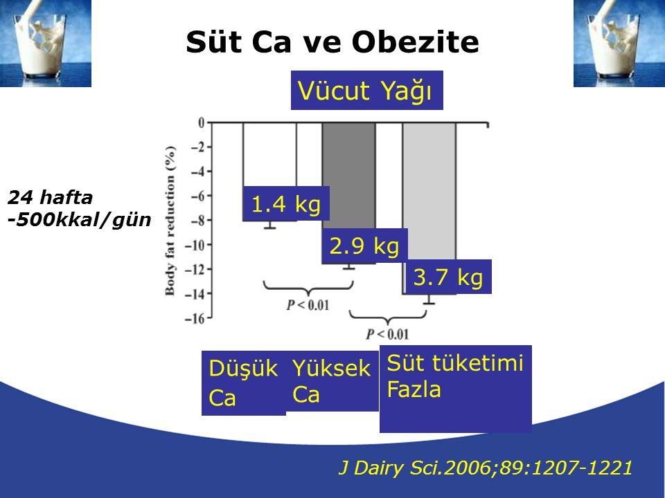 Süt Ca ve Obezite Vücut Yağı 1.4 kg 2.9 kg 3.7 kg Süt tüketimi Fazla