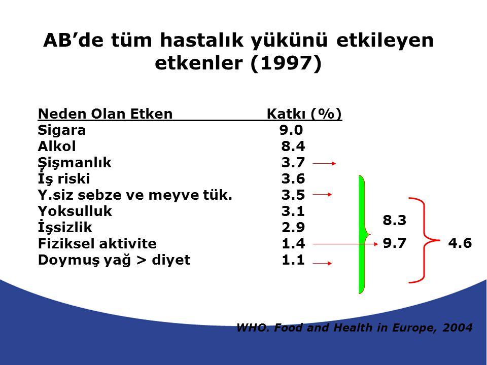 AB'de tüm hastalık yükünü etkileyen etkenler (1997)