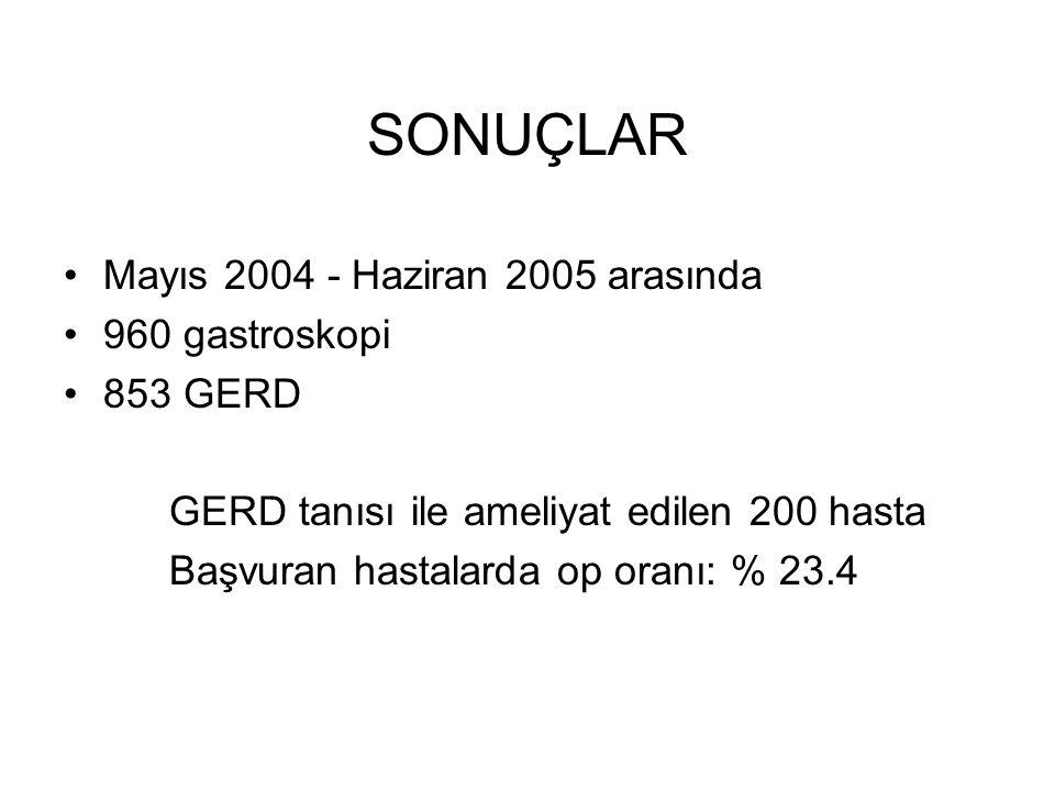SONUÇLAR Mayıs 2004 - Haziran 2005 arasında 960 gastroskopi 853 GERD
