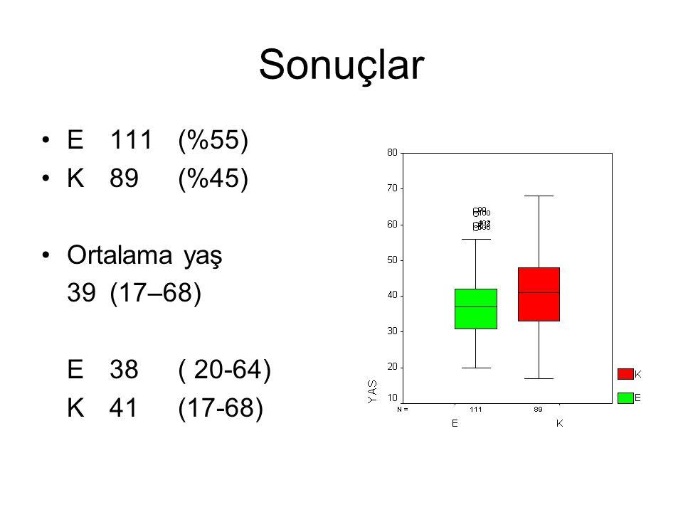 Sonuçlar E 111 (%55) K 89 (%45) Ortalama yaş 39 (17–68) E 38 ( 20-64)