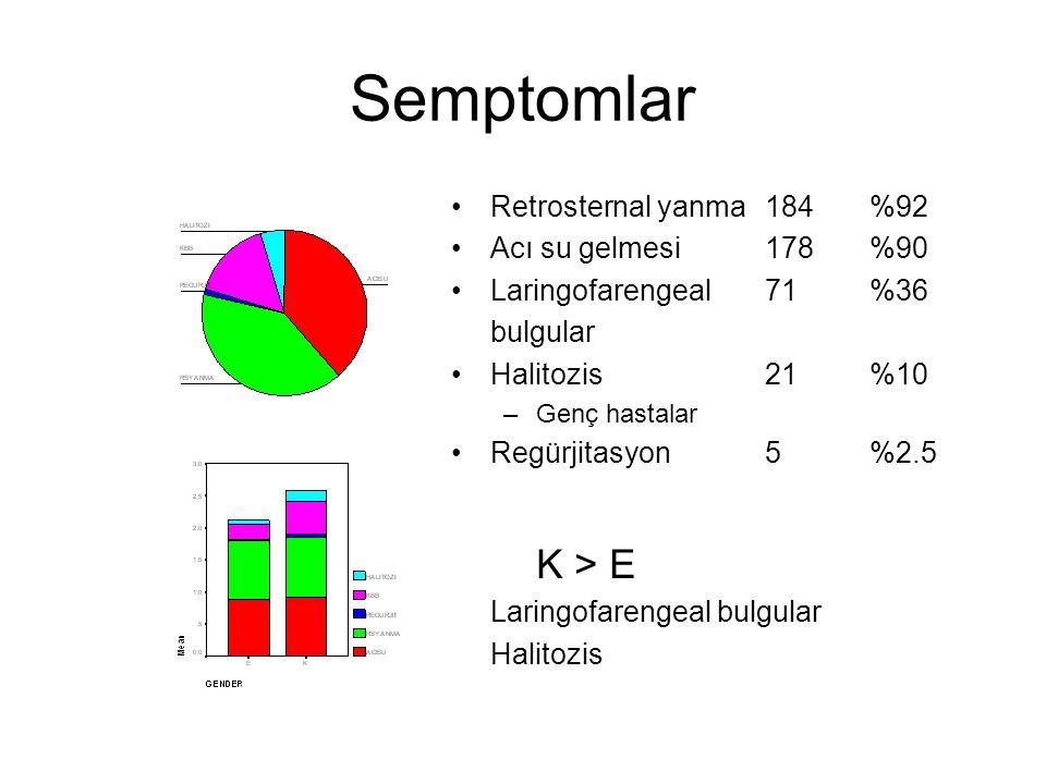 Semptomlar K > E Retrosternal yanma 184 %92 Acı su gelmesi 178 %90