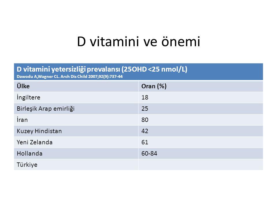 D vitamini ve önemi D vitamini yetersizliği prevalansı (25OHD <25 nmol/L) Dawodu A,Wagner CL. Arch Dis Child 2007;92(9):737-44.
