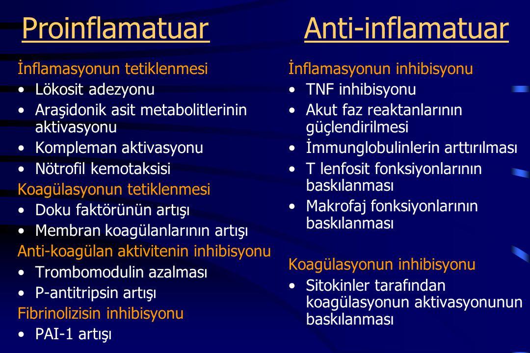 Proinflamatuar Anti-inflamatuar