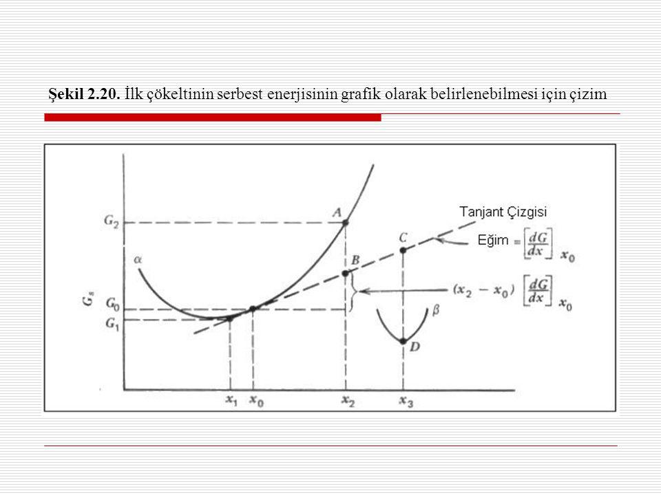 Şekil 2.20. İlk çökeltinin serbest enerjisinin grafik olarak belirlenebilmesi için çizim