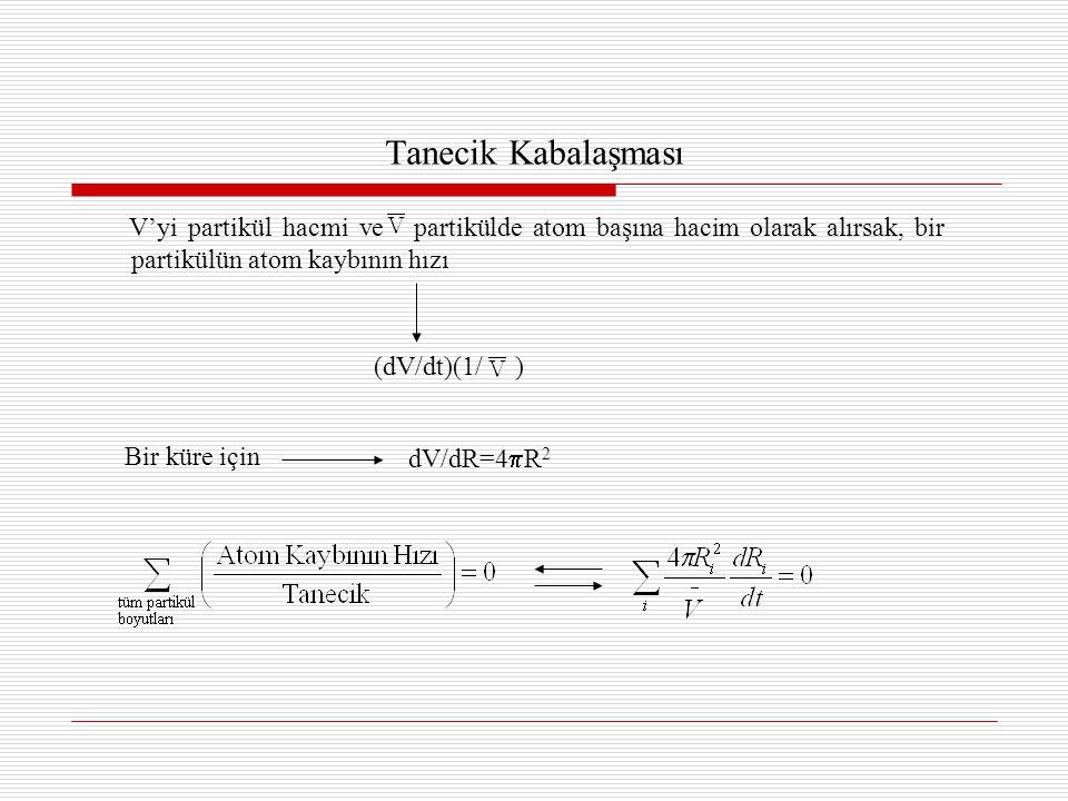 Tanecik Kabalaşması (dV/dt)(1/ ) Bir küre için dV/dR=4R2