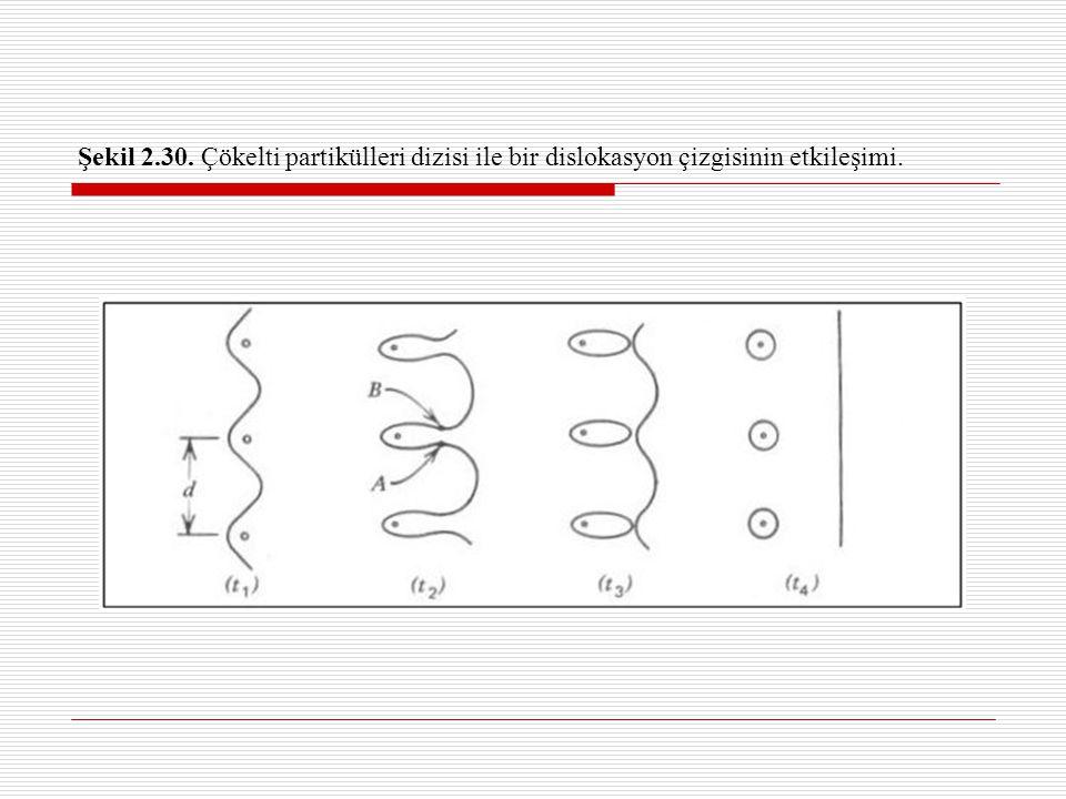 Şekil 2.30. Çökelti partikülleri dizisi ile bir dislokasyon çizgisinin etkileşimi.