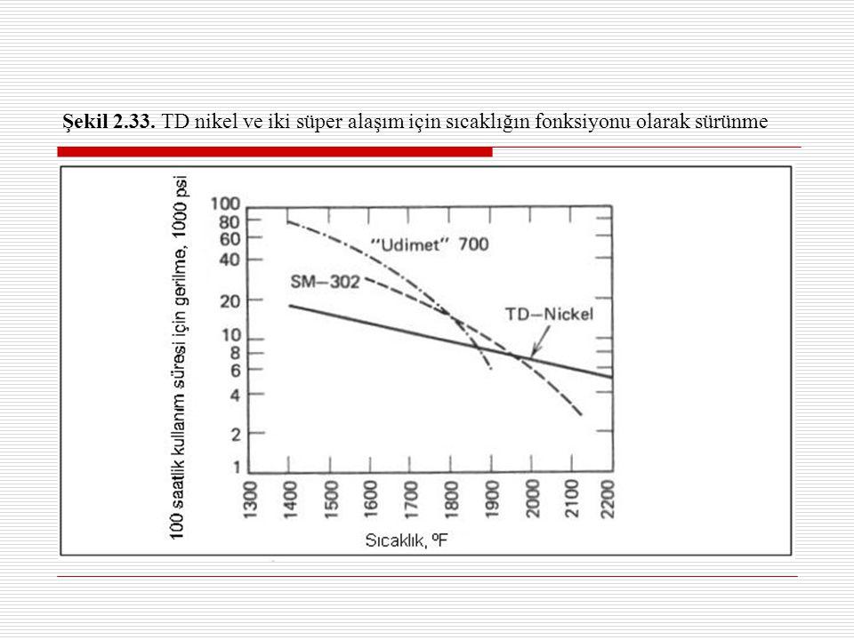 Şekil 2.33. TD nikel ve iki süper alaşım için sıcaklığın fonksiyonu olarak sürünme