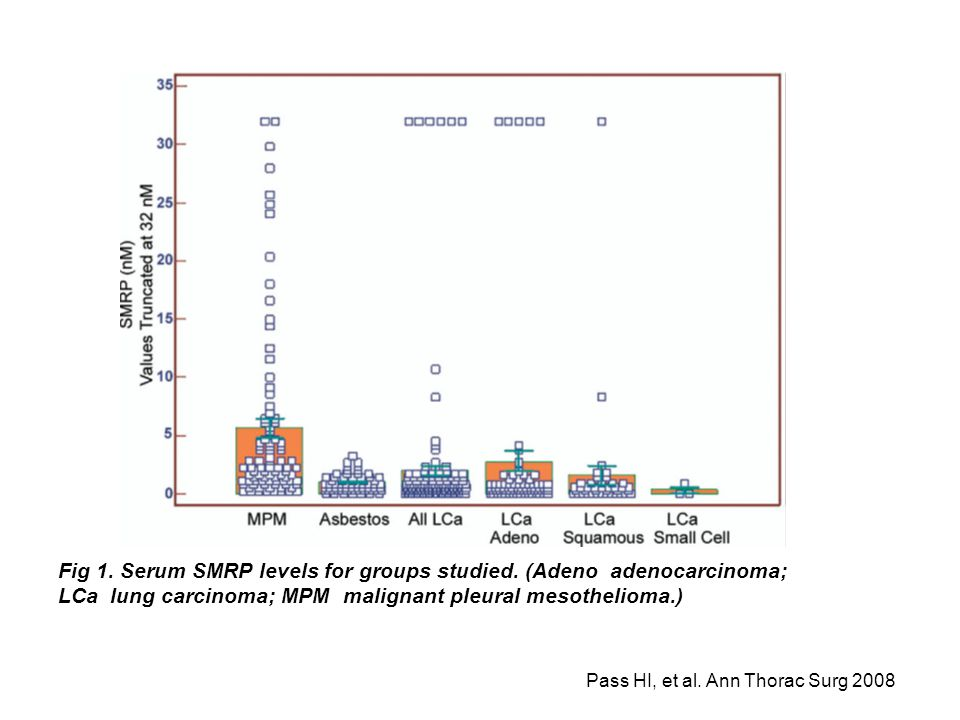 Figure 1 demonstrates the differences in serum SMRP levels between MPM, lung cancer and its various histologies, and the asbestos-exposed cohort. There were no differences between serum SMRP levels for adenocarcinoma (compared with squamous cell carcinoma or small cell carcinoma (p 0.390).
