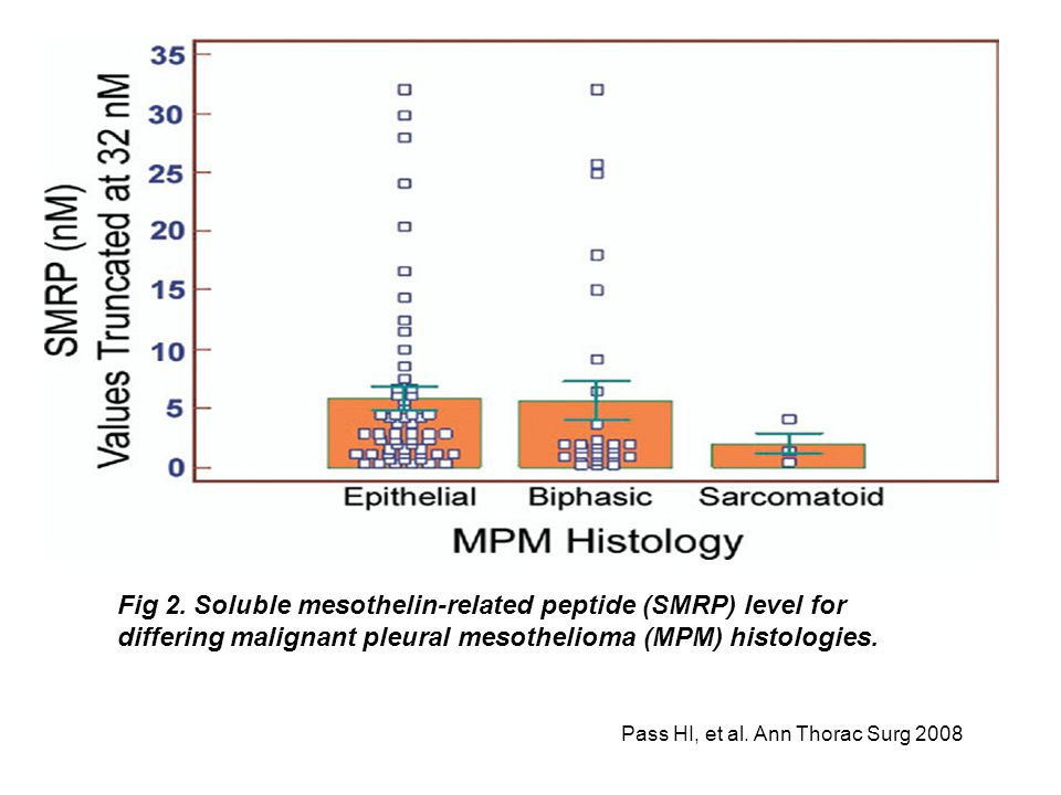 For the MPM cohort, as seen in Figure 2, there were no differences seen in SMRP levels comparing epithelial (n 58, nM) to biphasic (n 29, ). There was a trend toward a lower SMRP level for sarcomatoid MPM but the small number of pure cases of sarcomatoid prevented any conclusions (n 3, ).