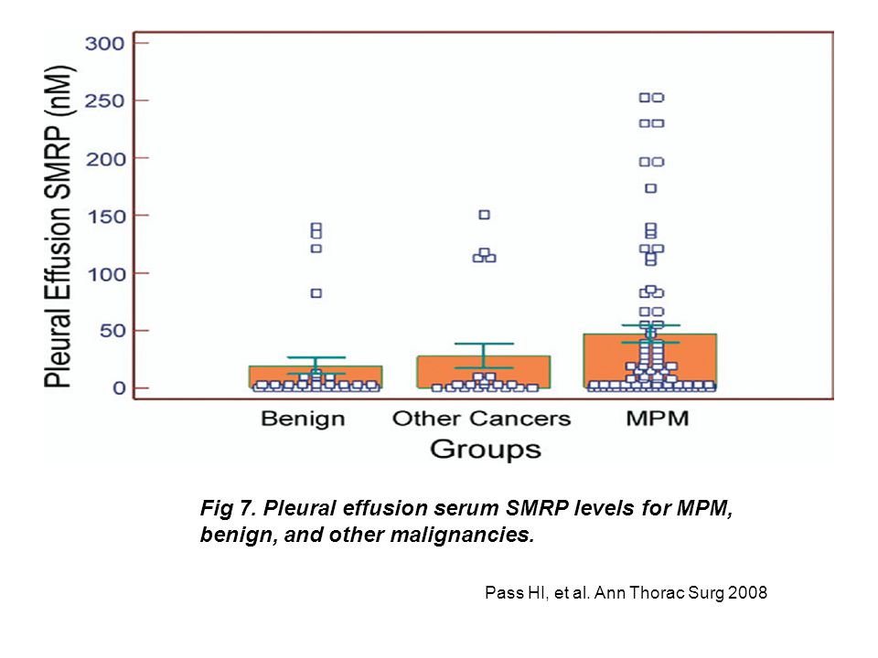 Fig 7. Pleural effusion serum SMRP levels for MPM, benign, and other malignancies.