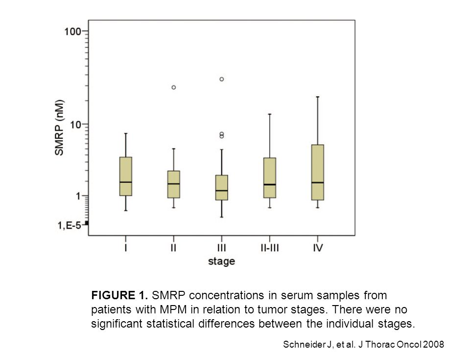 FIGURE 1. SMRP concentrations in serum samples from patients with MPM in relation to tumor stages. There were no significant statistical differences between the individual stages.