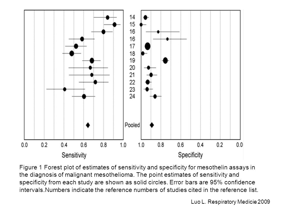 Figure 1 Forest plot of estimates of sensitivity and specificity for mesothelin assays in the diagnosis of malignant mesothelioma. The point estimates of sensitivity and specificity from each study are shown as solid circles. Error bars are 95% confidence intervals.Numbers indicate the reference numbers of studies cited in the reference list.