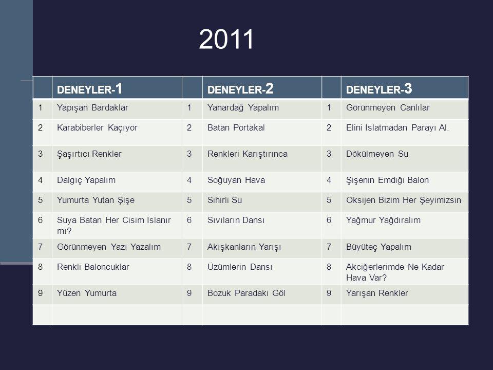 2011 DENEYLER-1 DENEYLER-2 DENEYLER-3 1 Yapışan Bardaklar