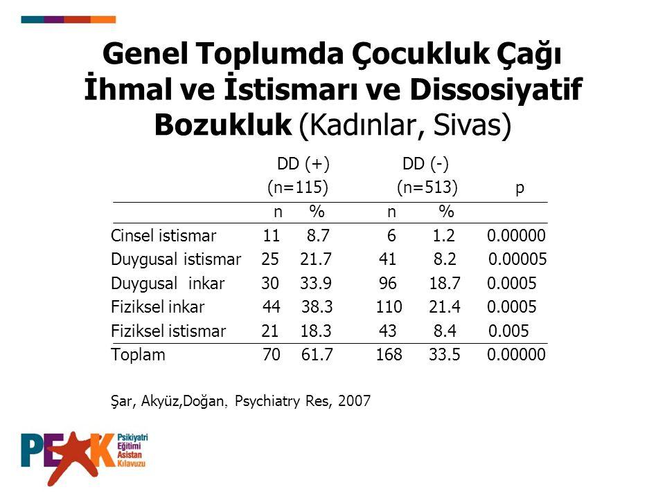 Genel Toplumda Çocukluk Çağı İhmal ve İstismarı ve Dissosiyatif Bozukluk (Kadınlar, Sivas)