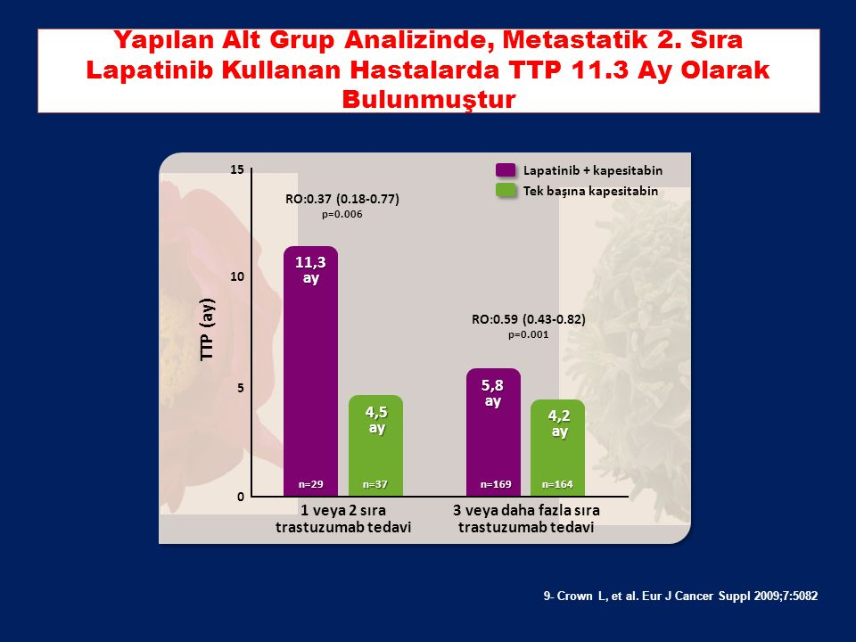 Yapılan Alt Grup Analizinde, Metastatik 2