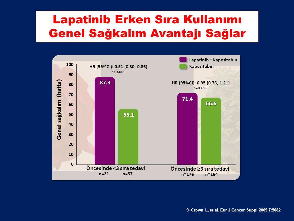 Lapatinib Erken Sıra Kullanımı Genel Sağkalım Avantajı Sağlar