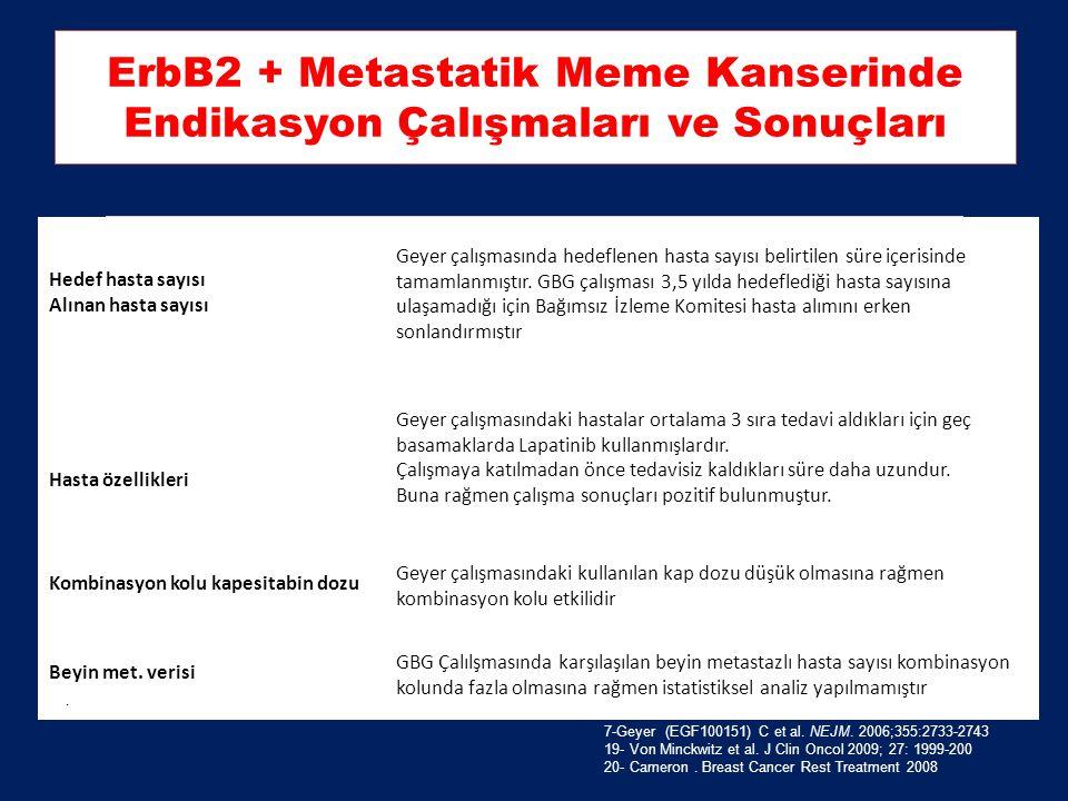 ErbB2 + Metastatik Meme Kanserinde Endikasyon Çalışmaları ve Sonuçları