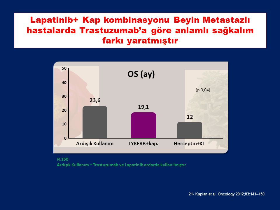 Lapatinib+ Kap kombinasyonu Beyin Metastazlı hastalarda Trastuzumab'a göre anlamlı sağkalım farkı yaratmıştır