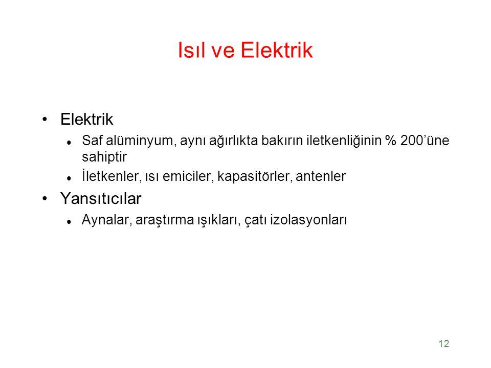 Isıl ve Elektrik Elektrik Yansıtıcılar