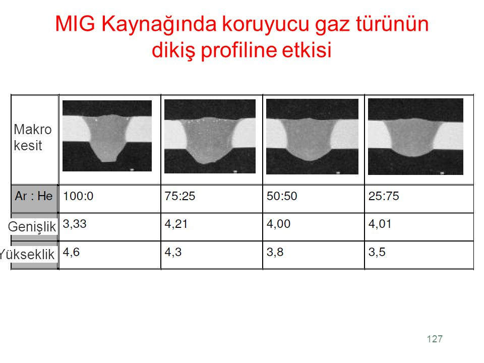 MIG Kaynağında koruyucu gaz türünün dikiş profiline etkisi