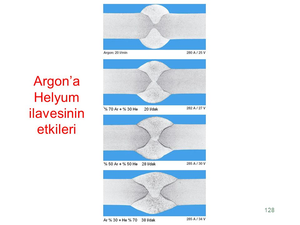 Argon'a Helyum ilavesinin etkileri