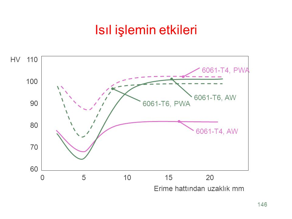 Isıl işlemin etkileri HV 110 6061-T4, PWA 100 6061-T6, AW 6061-T6, PWA