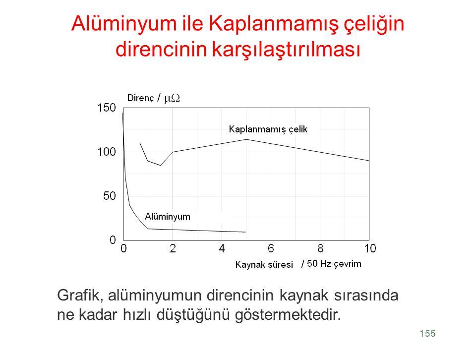 Alüminyum ile Kaplanmamış çeliğin direncinin karşılaştırılması