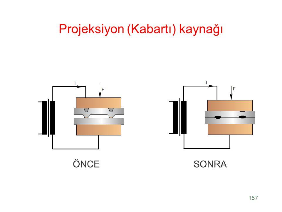 Projeksiyon (Kabartı) kaynağı