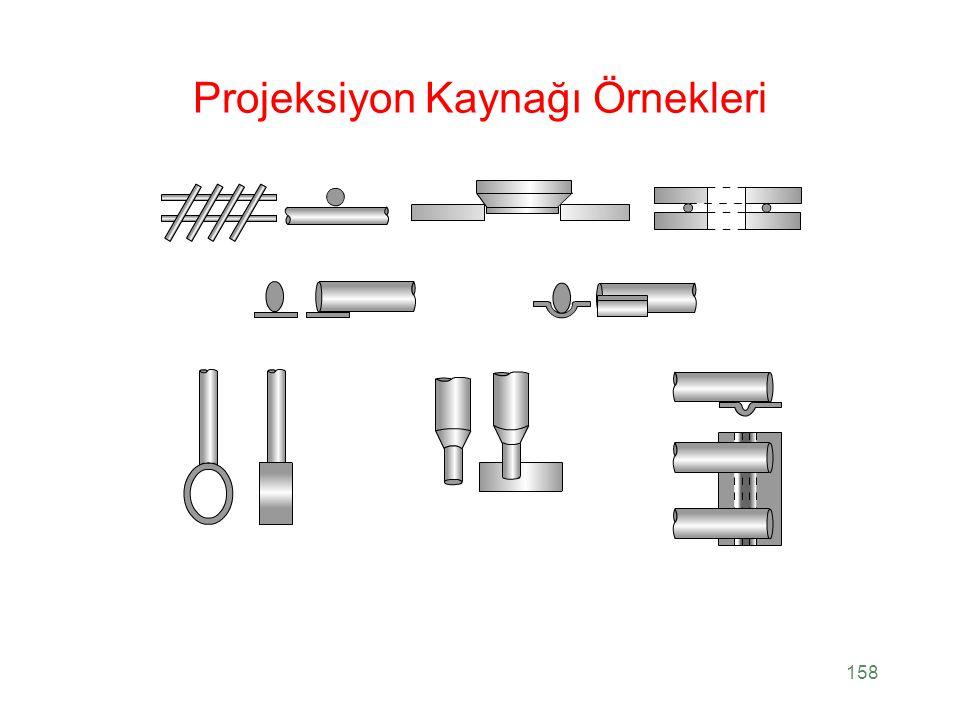 Projeksiyon Kaynağı Örnekleri