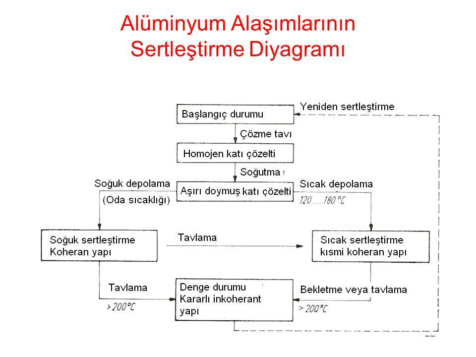 Alüminyum Alaşımlarının Sertleştirme Diyagramı