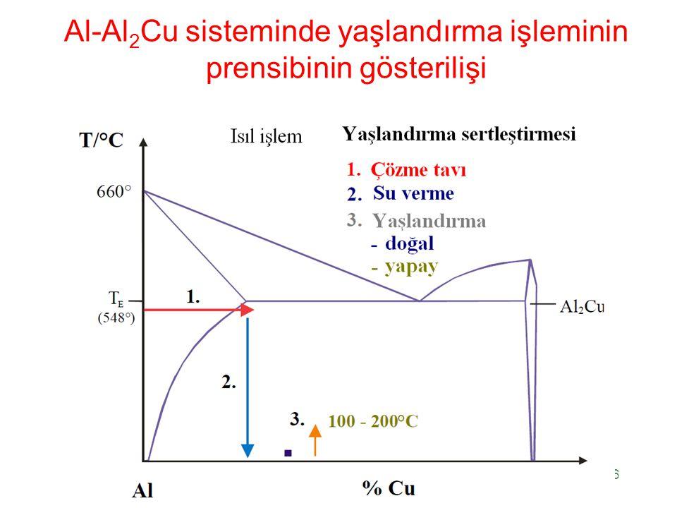 Al-Al2Cu sisteminde yaşlandırma işleminin prensibinin gösterilişi
