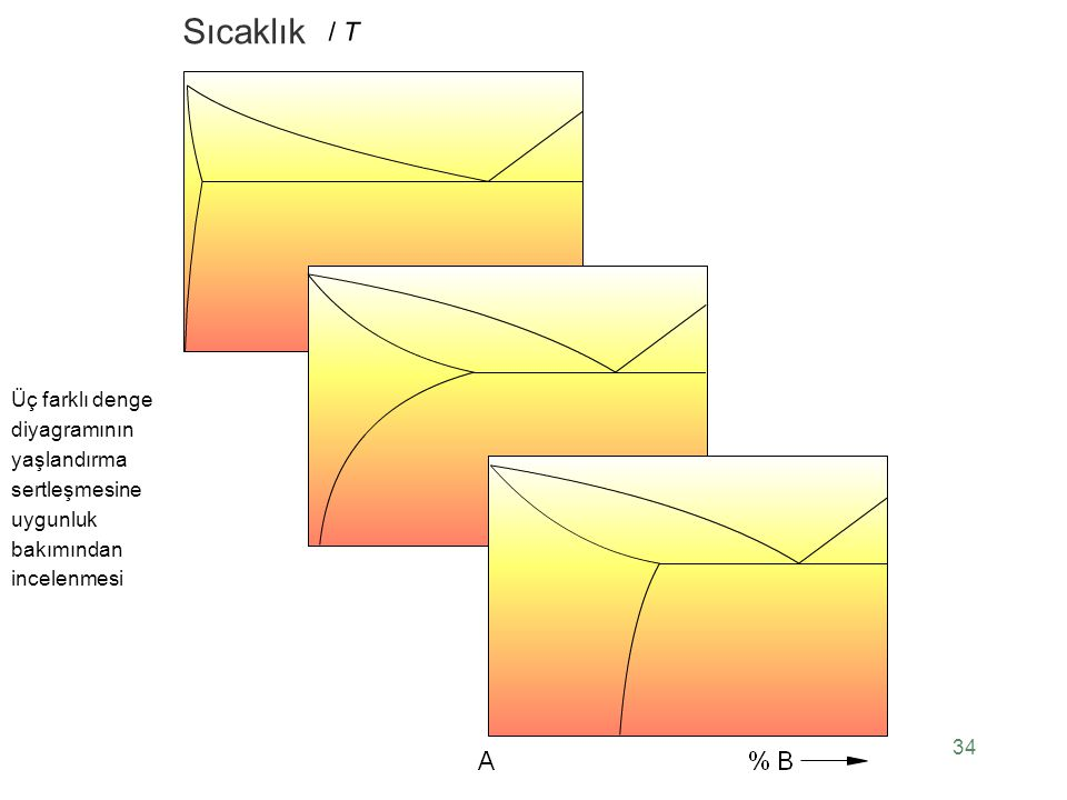 Sıcaklık Üç farklı denge diyagramının yaşlandırma sertleşmesine