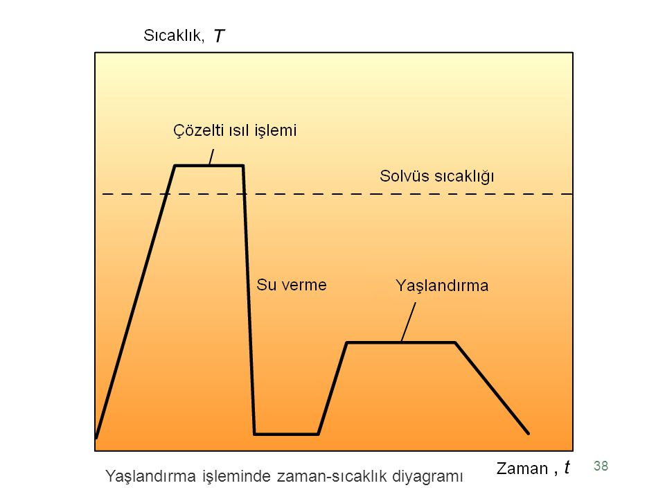 Yaşlandırma işleminde zaman-sıcaklık diyagramı
