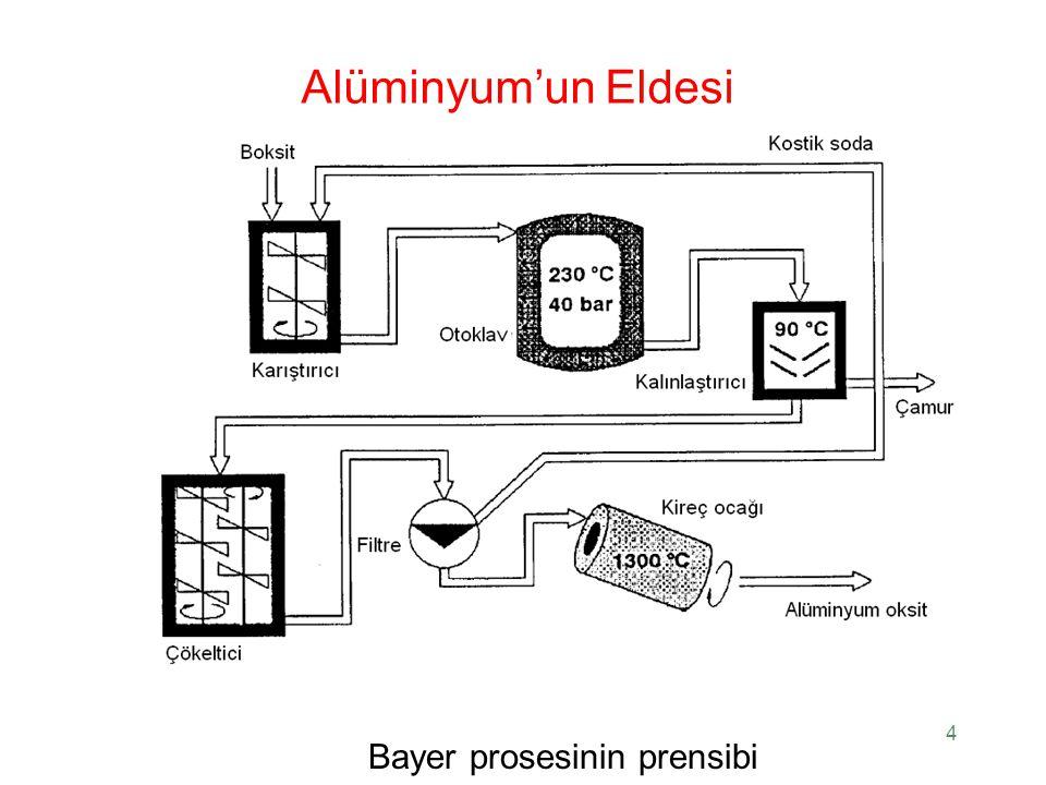 Alüminyum'un Eldesi Bayer prosesinin prensibi