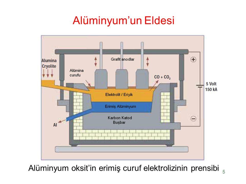 Alüminyum'un Eldesi Alüminyum oksit'in erimiş curuf elektrolizinin prensibi