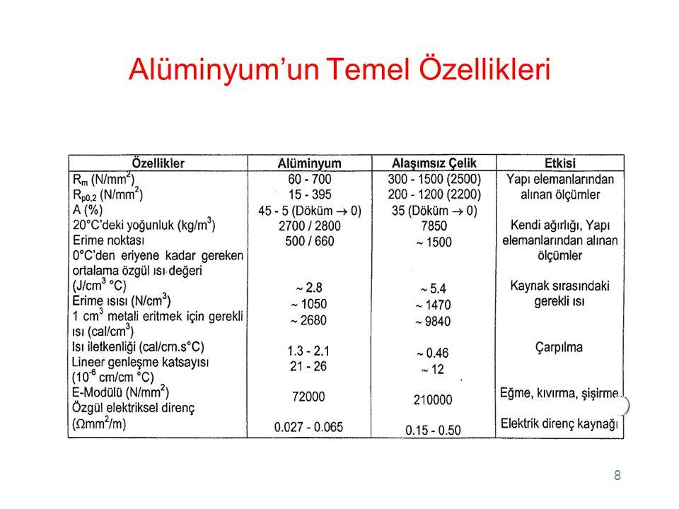 Alüminyum'un Temel Özellikleri
