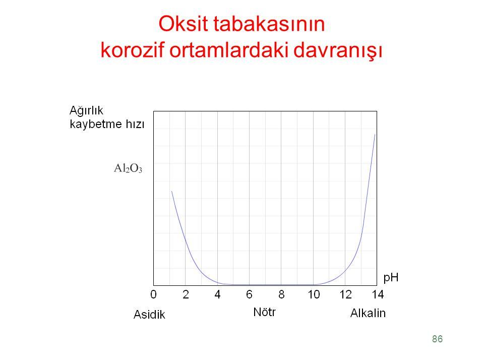 Oksit tabakasının korozif ortamlardaki davranışı