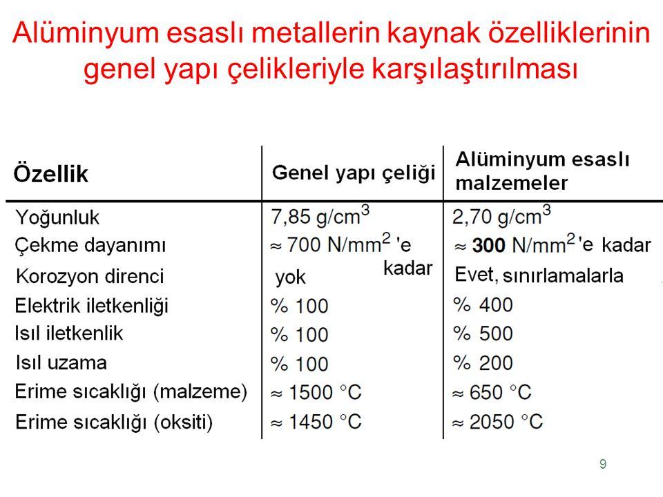 Alüminyum esaslı metallerin kaynak özelliklerinin genel yapı çelikleriyle karşılaştırılması