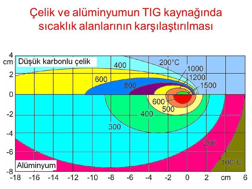Çelik ve alüminyumun TIG kaynağında sıcaklık alanlarının karşılaştırılması