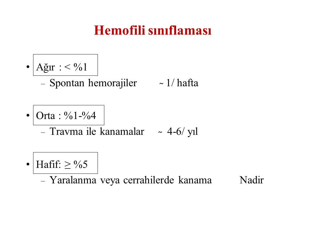 Hemofili sınıflaması Ağır : < %1 Spontan hemorajiler ̴ 1/ hafta