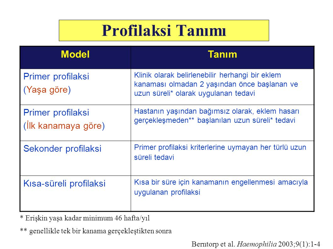 Profilaksi Tanımı Model Tanım Primer profilaksi (Yaşa göre)