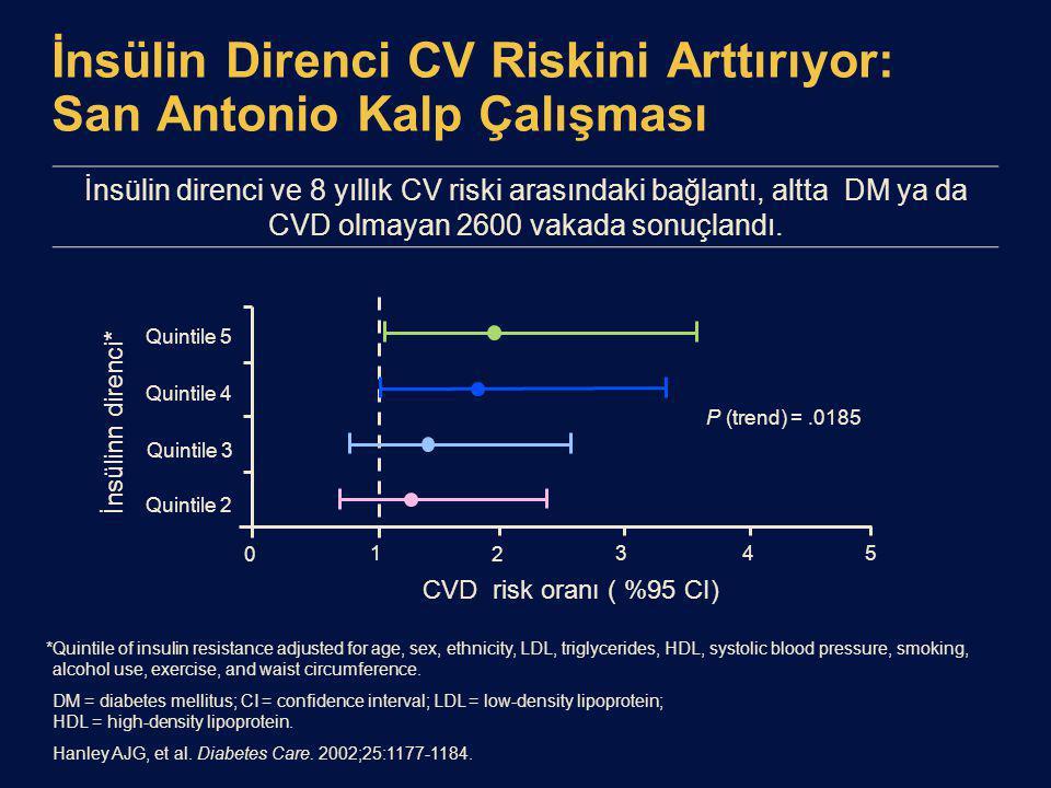 İnsülin Direnci CV Riskini Arttırıyor: San Antonio Kalp Çalışması