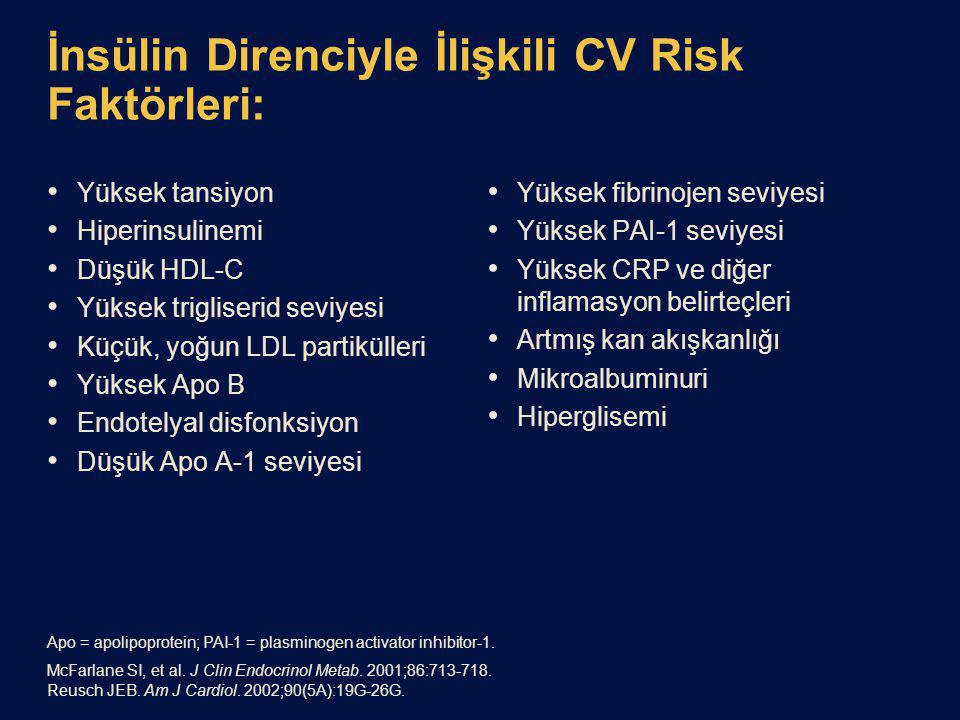 İnsülin Direnciyle İlişkili CV Risk Faktörleri: