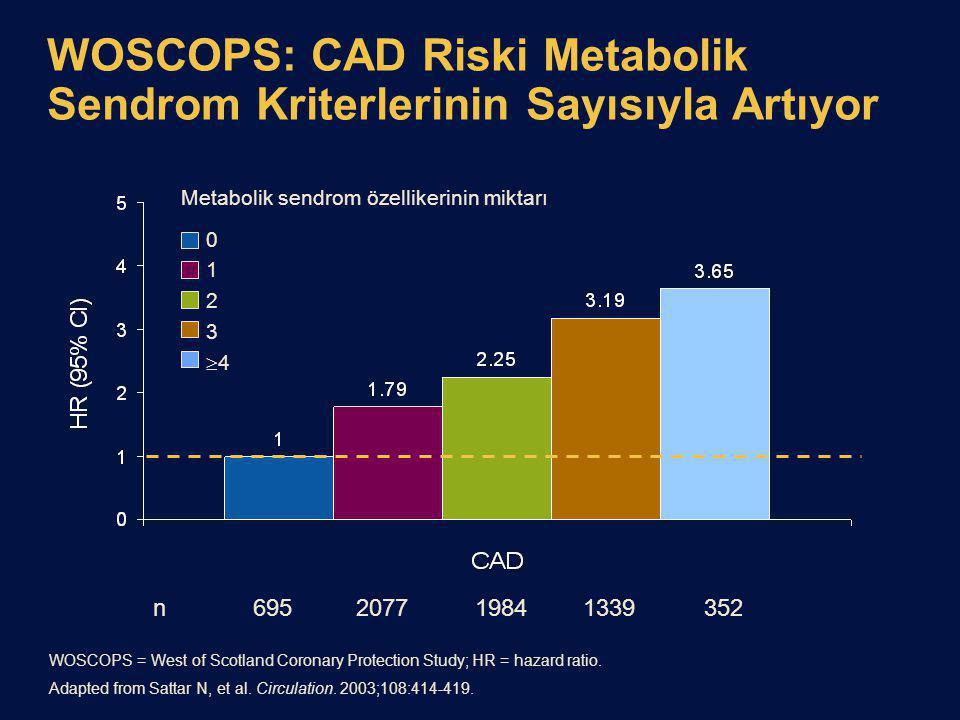 WOSCOPS: CAD Riski Metabolik Sendrom Kriterlerinin Sayısıyla Artıyor
